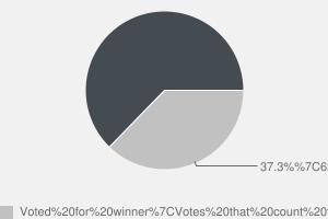 2010 General Election result in Nottingham South
